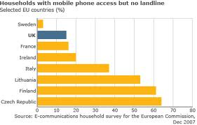 BBC No landline report
